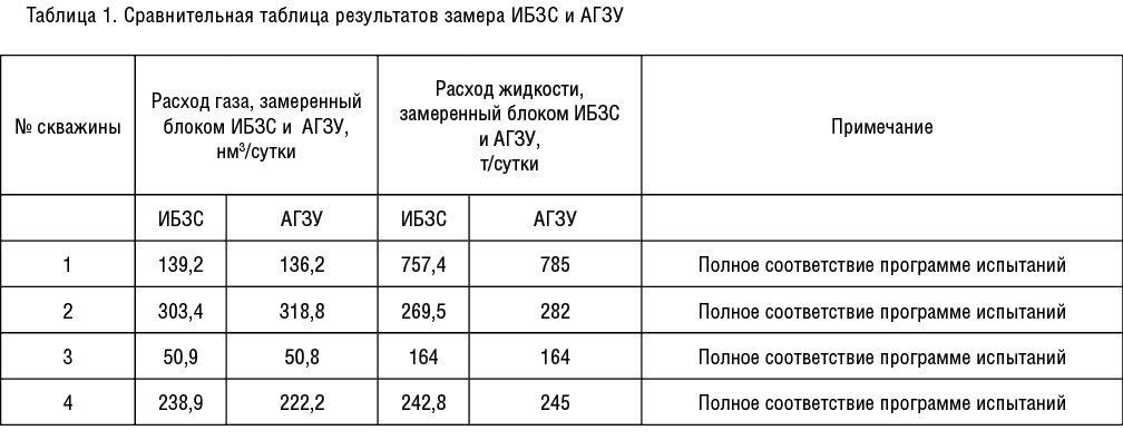 NGS3(40)vn20_табл. 1.jpg
